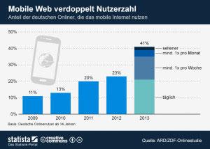 Infografik Mobile Web-Nutzung in Deutschland