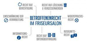 Rechte Kunden DSGVO Friseur Friseursalon Auskunft Information Löschung Berichtigung Widerspruch Vergessenwerden Datenschutz